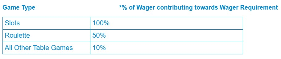 Percentage of Wager Contribution Towards Wager Requirement