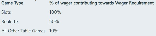 wagering contribution percentages
